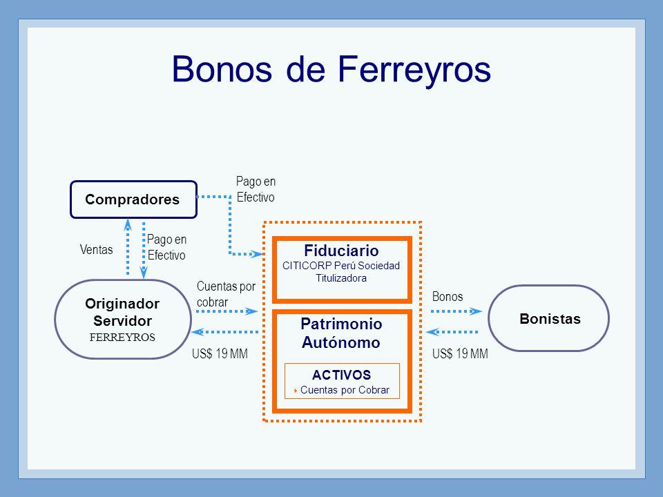 Originador Servidor FERREYROS Bonistas Compradores Cuentas por cobrar US$ 19 MM Pago en Efectivo Bonos Ventas ACTIVOS Cuentas por Cobrar Patrimonio Au