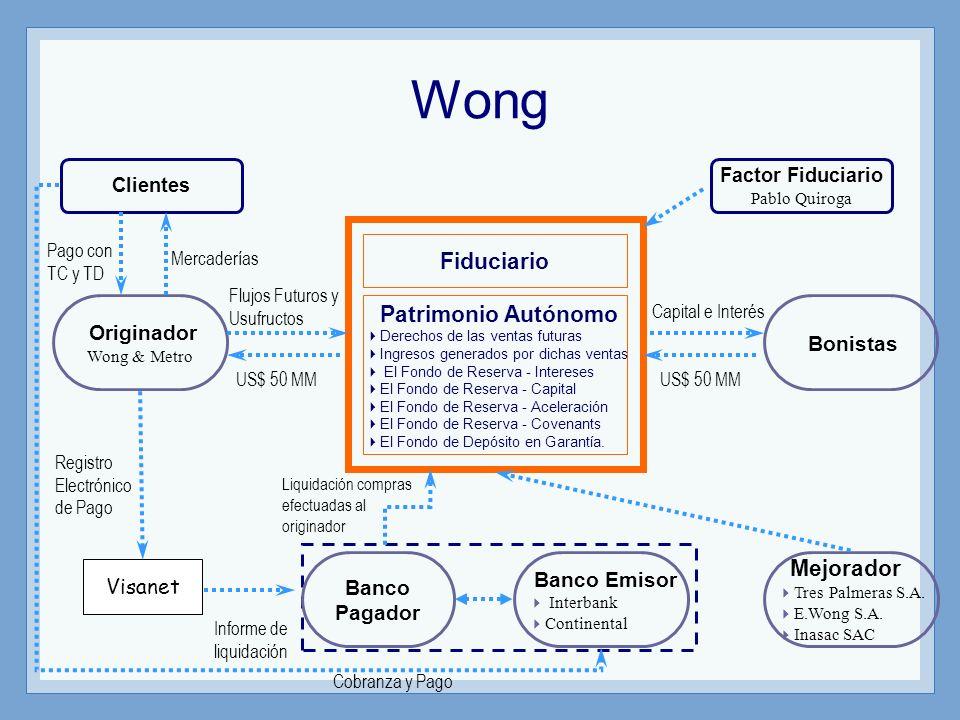 Fiduciario Intertítulos S.A.Flujos Futuros Originador CINEPLEX S.A.