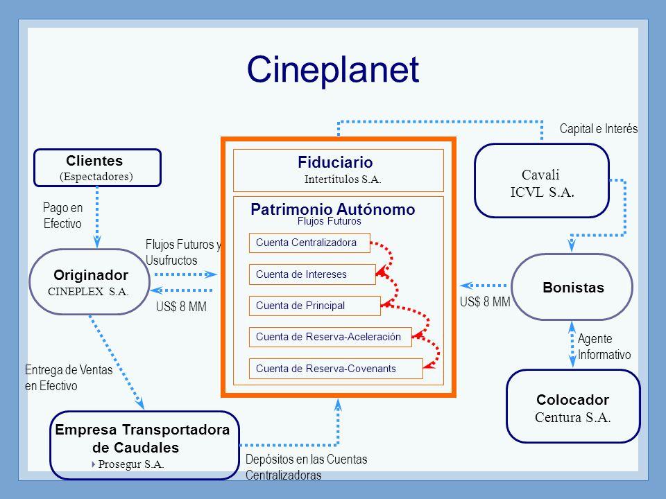 Fiduciario Intertítulos S.A. Flujos Futuros Originador CINEPLEX S.A. Bonistas Clientes (Espectadores) Flujos Futuros y Usufructos US$ 8 MM Capital e I