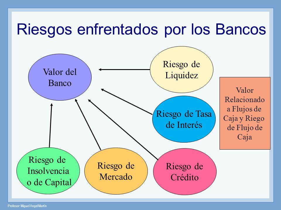 Profesor: Miguel Angel Martín Riesgos enfrentados por los Bancos Valor del Banco Riesgo de Crédito Riesgo de Tasa de Interés Riesgo de Liquidez Valor