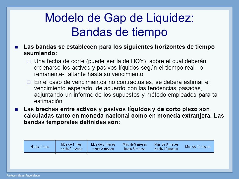 Profesor: Miguel Angel Martín * cifras en miles de US$ -600 -400 -200 0 200 2356 PERIODOS PESOS REPORTE GAP DE LIQUIDEZ PASIVOS ACTIVOS tasa GAP 1 PERIODO 1 434 835 -401 PERIODO 2 421 200 221 400 4 PERIODO 3PERIODO 4PERIODO 5PERIODO 6 200 600 200-400 421 200 221 Gap de Liquidez