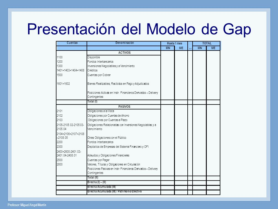Profesor: Miguel Angel Martín Presentación del Modelo de Gap