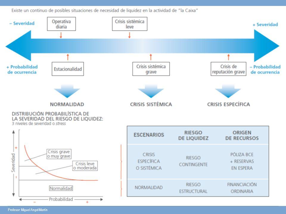 Plan de contingencia La existencia de prácticas de administración de pasivos de considerar: Por el lado de activos: La venta de activos de forma rápida.