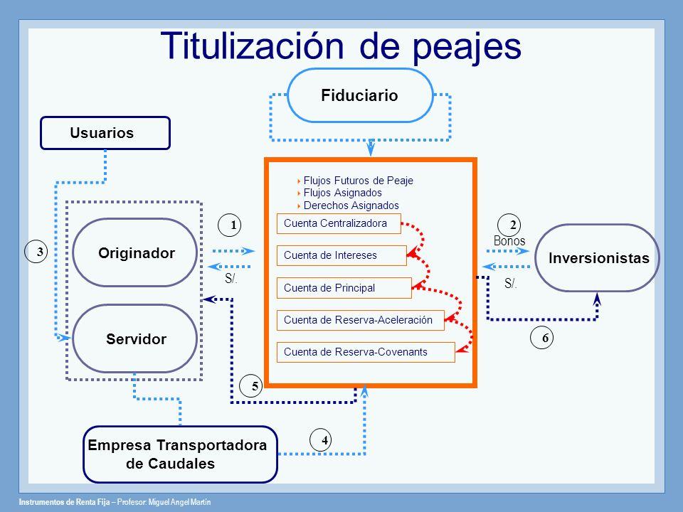 Instrumentos de Renta Fija – Profesor: Miguel Angel Martín Flujos Futuros de Peaje Flujos Asignados Derechos Asignados Originador Usuarios S/. Empresa