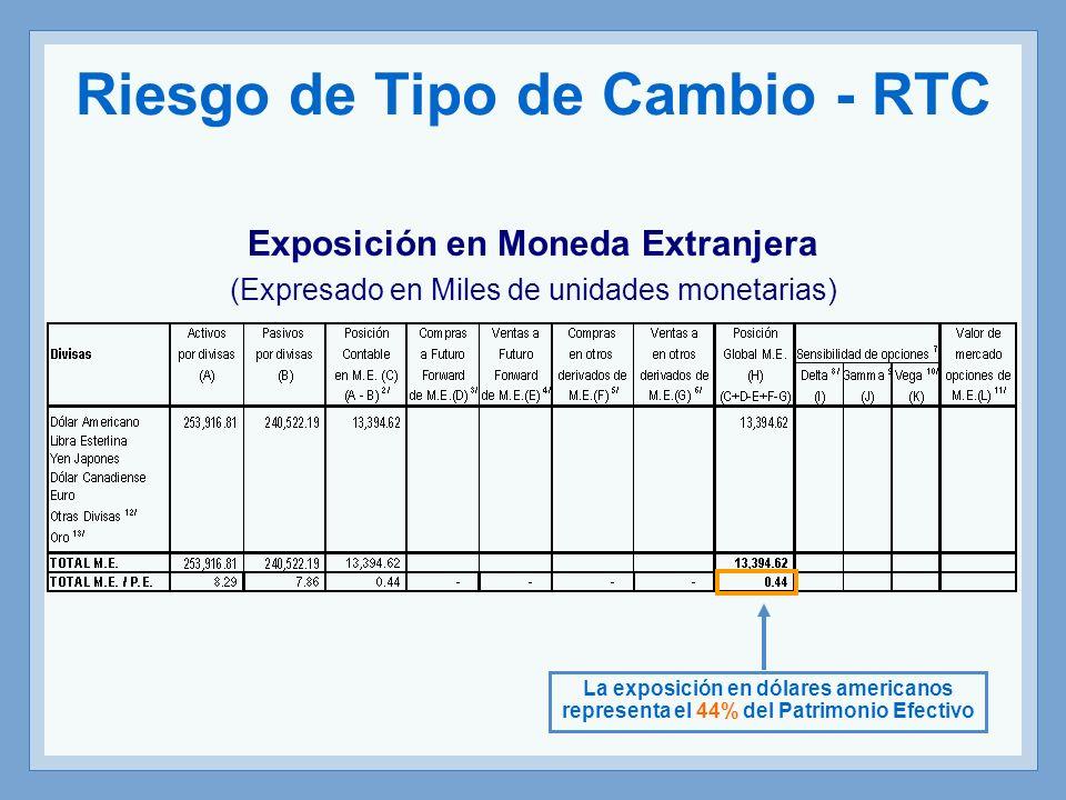 Riesgo de Tipo de Cambio - RTC Exposición en Moneda Extranjera (Expresado en Miles de unidades monetarias) La exposición en dólares americanos represe