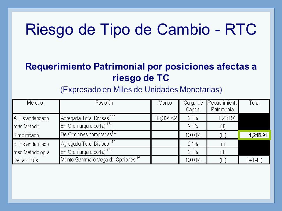 Riesgo de Tipo de Cambio - RTC Requerimiento Patrimonial por posiciones afectas a riesgo de TC (Expresado en Miles de Unidades Monetarias)