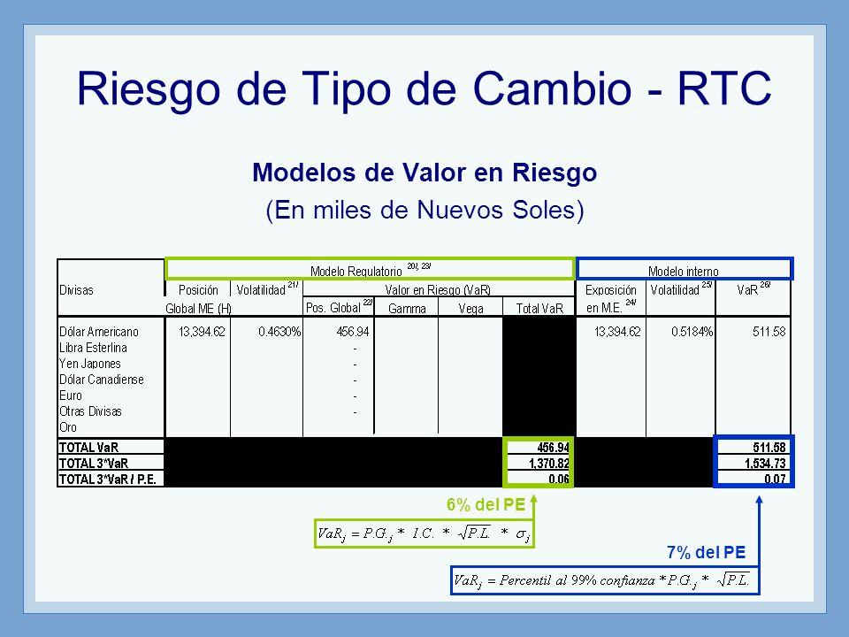 Riesgo de Tipo de Cambio - RTC Modelos de Valor en Riesgo (En miles de Nuevos Soles) 6% del PE 7% del PE