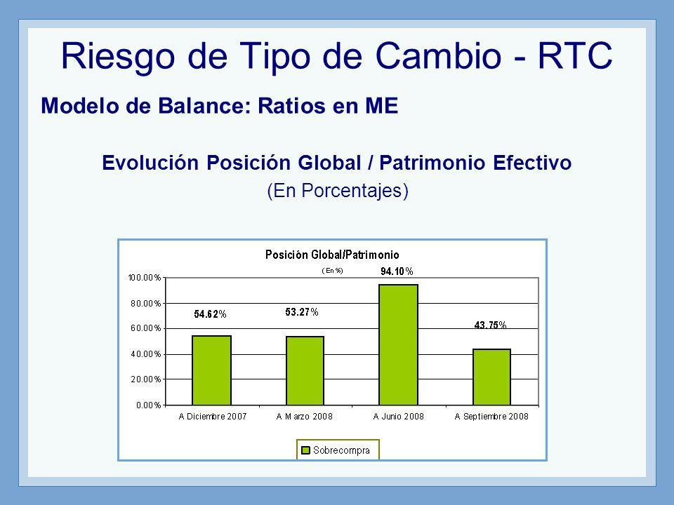 Riesgo de Tipo de Cambio - RTC Modelo de Balance: Ratios en ME Evolución Posición Global / Patrimonio Efectivo (En Porcentajes)