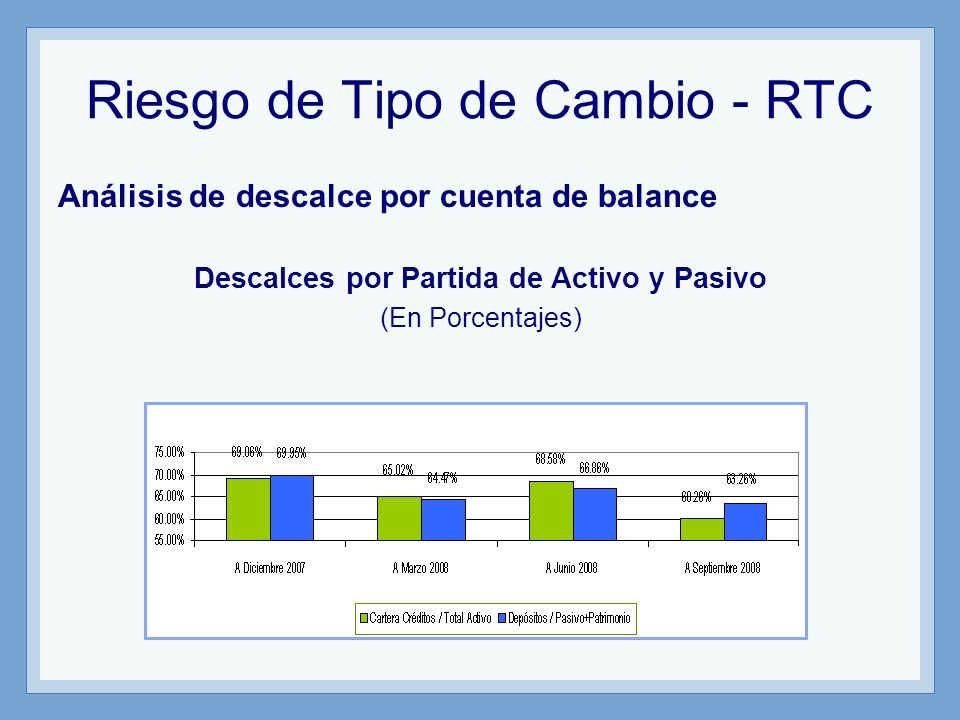 Riesgo de Tipo de Cambio - RTC Análisis de descalce por cuenta de balance Descalces por Partida de Activo y Pasivo (En Porcentajes)