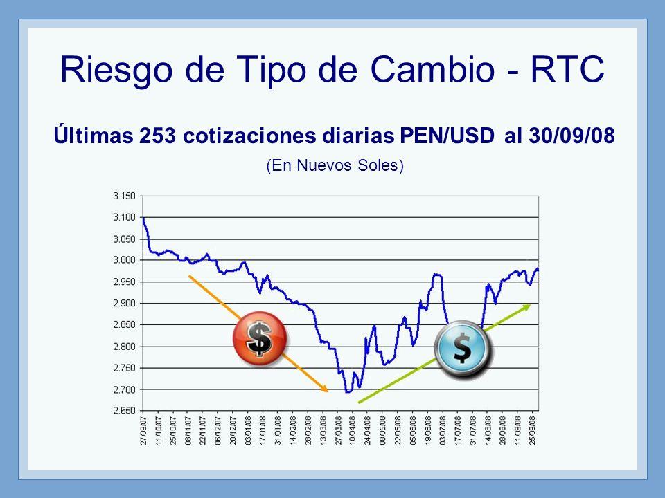 Riesgo de Tipo de Cambio - RTC Últimas 253 cotizaciones diarias PEN/USD al 30/09/08 (En Nuevos Soles)