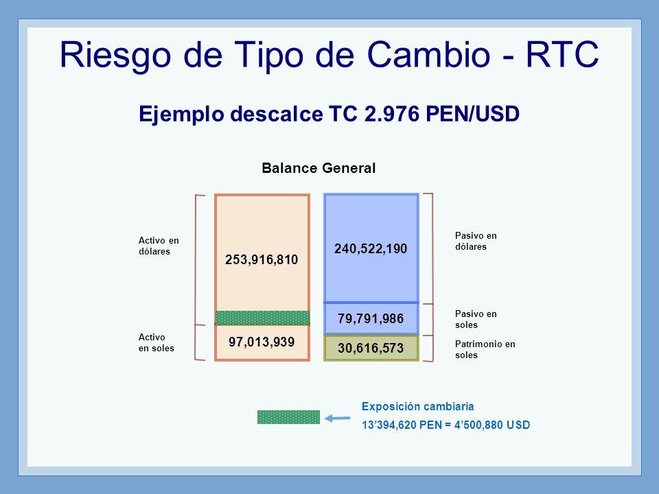 Riesgo de Tipo de Cambio - RTC Ejemplo descalce TC 2.976 PEN/USD 253,916,810 240,522,190 97,013,939 79,791,986 30,616,573 Balance General Activo en dó