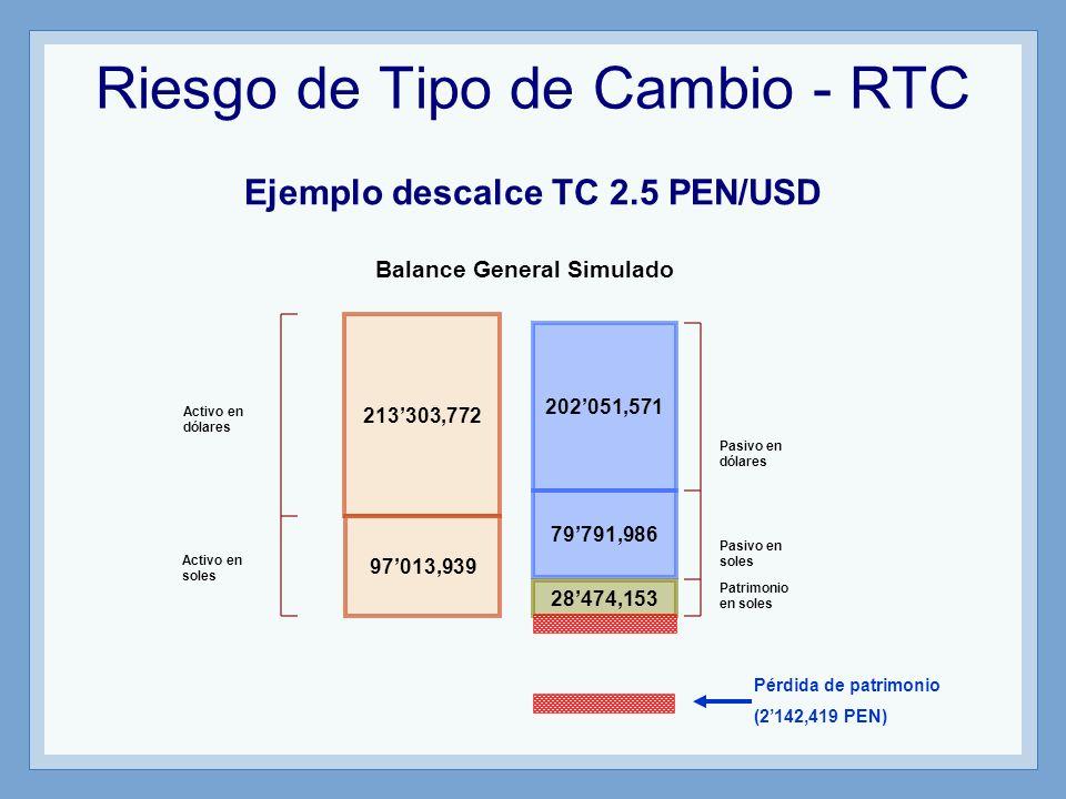 Riesgo de Tipo de Cambio - RTC Ejemplo descalce TC 2.5 PEN/USD 213303,772 202051,571 97013,939 79791,986 28474,153 Pérdida de patrimonio (2142,419 PEN