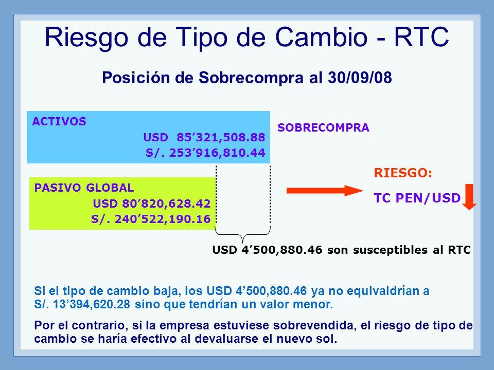 Riesgo de Tipo de Cambio - RTC Posición de Sobrecompra al 30/09/08 ACTIVOS USD 85321,508.88 S/. 253916,810.44 PASIVO GLOBAL USD 80820,628.42 S/. 24052