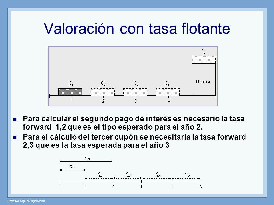 Profesor: Miguel Angel Martín Valoración con tasa flotante Para calcular el segundo pago de interés es necesario la tasa forward 1,2 que es el tipo es