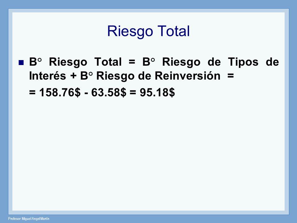 Profesor: Miguel Angel Martín Riesgo Total B° Riesgo Total = B° Riesgo de Tipos de Interés + B° Riesgo de Reinversión = = 158.76$ - 63.58$ = 95.18$