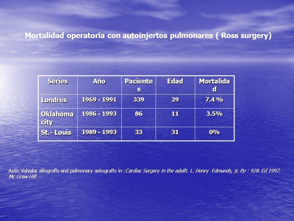 SeriesAño Paciente s Edad Mortalida d Londres 1969 - 1991 33929 7.4 % Oklahoma city 1986 - 1993 86113.5% St.- Louis 1989 - 1993 33310% Mortalidad oper