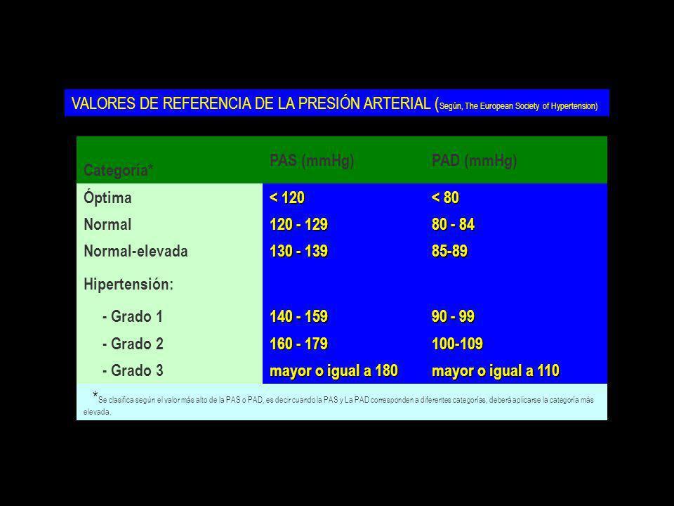 VALORES DE REFERENCIA DE LA PRESIÓN ARTERIAL ( Según, The European Society of Hypertension) Categoría* PAS (mmHg)PAD (mmHg) Óptima < 120 < 80 Normal 1
