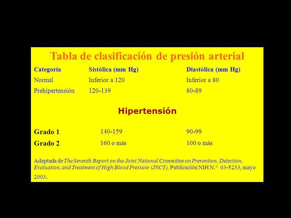 Tabla de clasificación de presión arterial CategoríaSistólica (mm Hg)Diastólica (mm Hg) NormalInferior a 120Inferior a 80 Prehipertensión120-13980-89