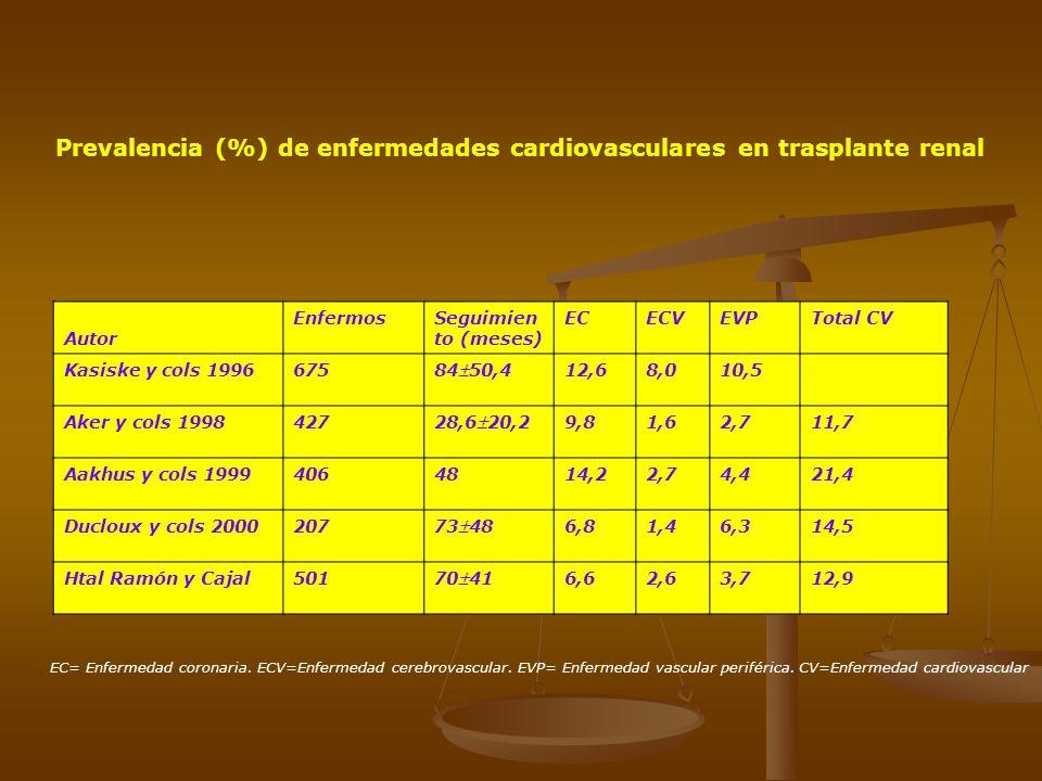 Prevalencia (%) de enfermedades cardiovasculares en trasplante renal Autor EnfermosSeguimien to (meses) ECECVEVPTotal CV Kasiske y cols 1996675 8450,4