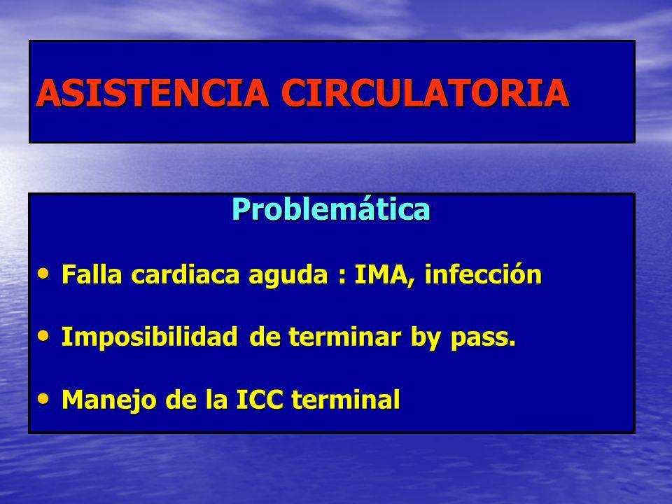 ASISTENCIA CIRCULATORIA Problemática Falla cardiaca aguda : IMA, infección Falla cardiaca aguda : IMA, infección Imposibilidad de terminar by pass. Im