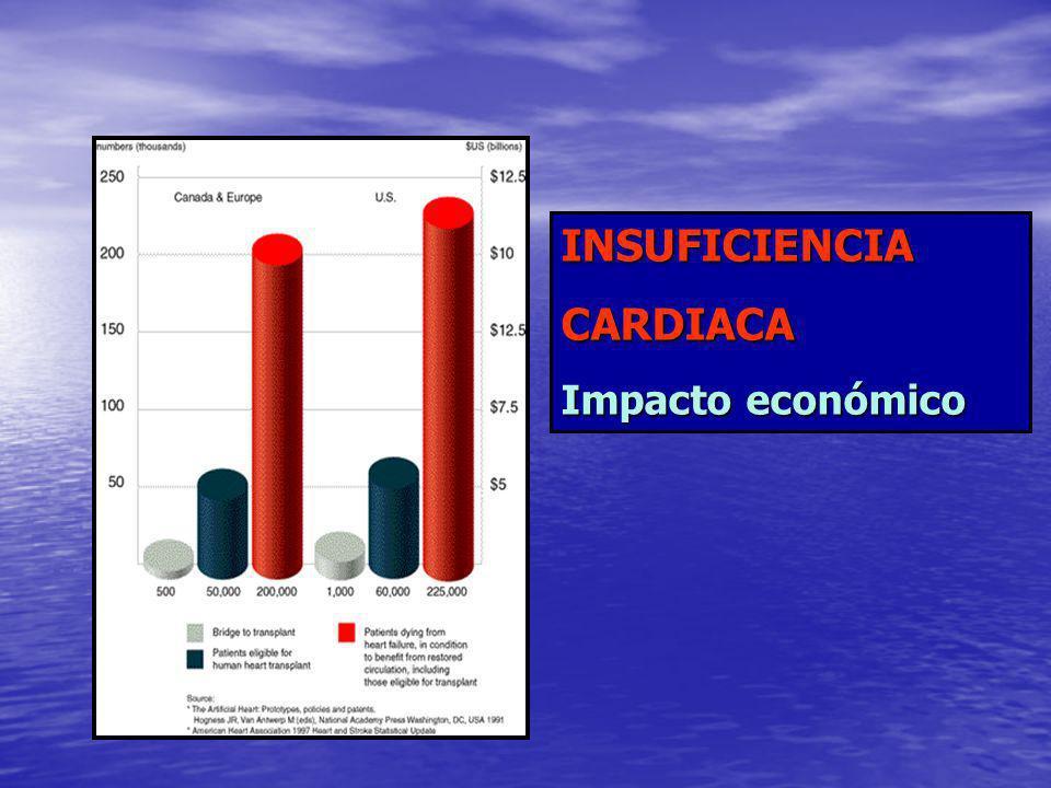 INSUFICIENCIACARDIACA Impacto económico