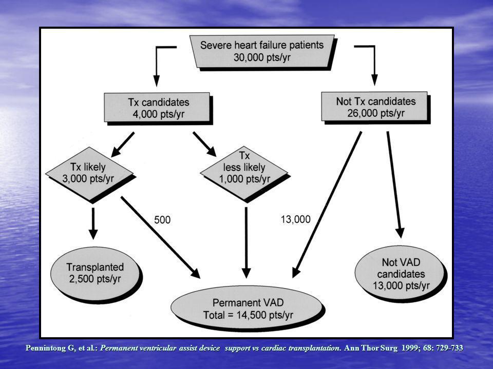 HEART MATE (IP LVAS) (Thoratec Co, Pleasanton, CA) Sistema de asistencia ventricular izquierda neumático implantable Diseñado en 1975, pero se inició su uso clínico en 1986 en el THI.
