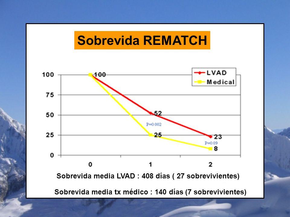 Sobrevida media LVAD : 408 días ( 27 sobrevivientes) Sobrevida media tx médico : 140 días (7 sobrevivientes) Sobrevida REMATCH
