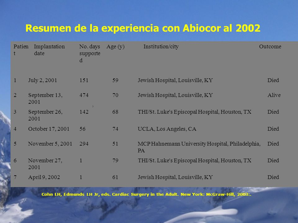 Patien t Implantation date No. days supporte d Age (y)Institution/cityOutcome 1July 2, 200115159Jewish Hospital, Louisville, KYDied 2September 13, 200