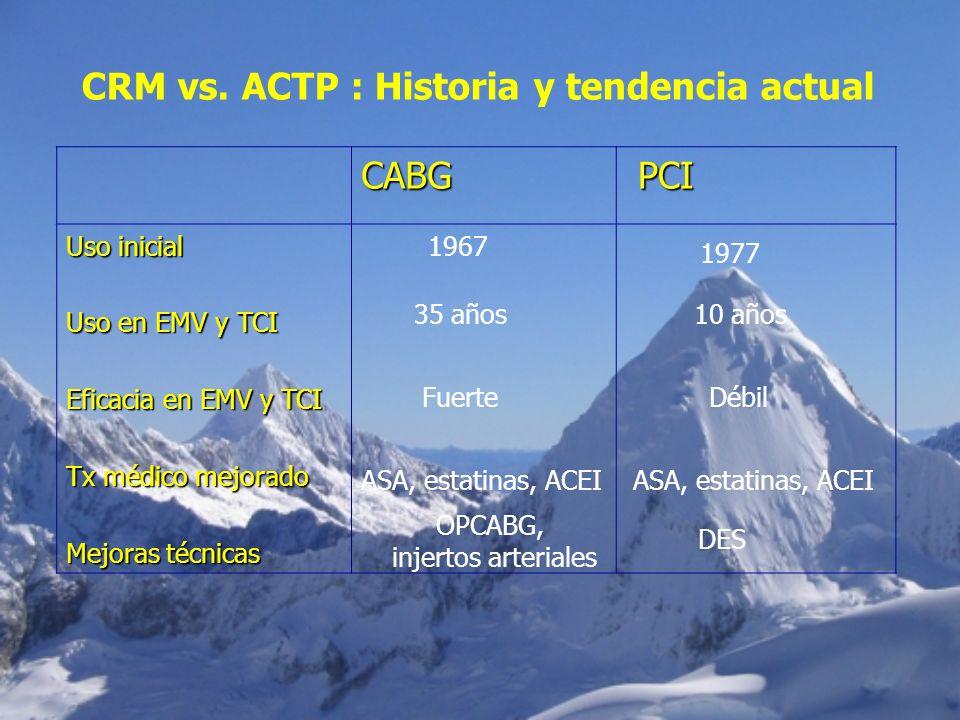 CABG PCI PCI Uso inicial Uso en EMV y TCI Eficacia en EMV y TCI Tx médico mejorado Mejoras técnicas CRM vs. ACTP : Historia y tendencia actual 1967 19