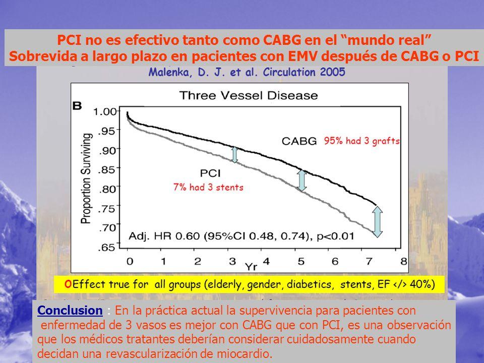 PCI no es efectivo tanto como CABG en el mundo real Sobrevida a largo plazo en pacientes con EMV después de CABG o PCI Conclusion : En la práctica act