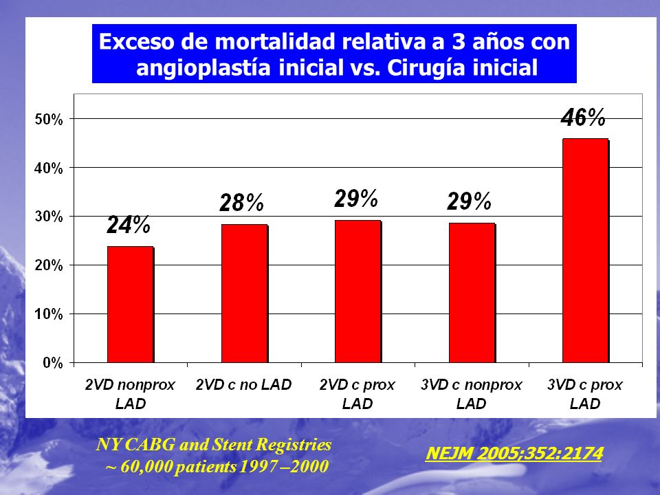 NY CABG and Stent Registries ~ 60,000 patients 1997 –2000 NEJM 2005;352:2174 Exceso de mortalidad relativa a 3 años con angioplastía inicial vs. Cirug