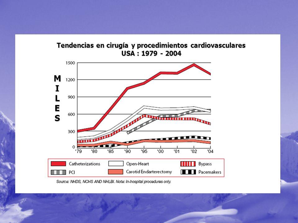 Tendencias en cirugía y procedimientos cardiovasculares USA : 1979 - 2004 MILES