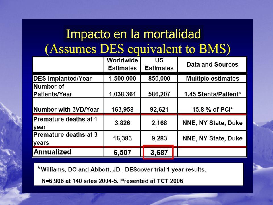Impacto en la mortalidad