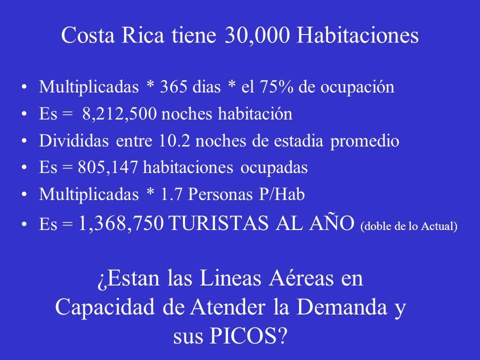 Costa Rica tiene 30,000 Habitaciones Multiplicadas * 365 dias * el 75% de ocupación Es = 8,212,500 noches habitación Divididas entre 10.2 noches de es