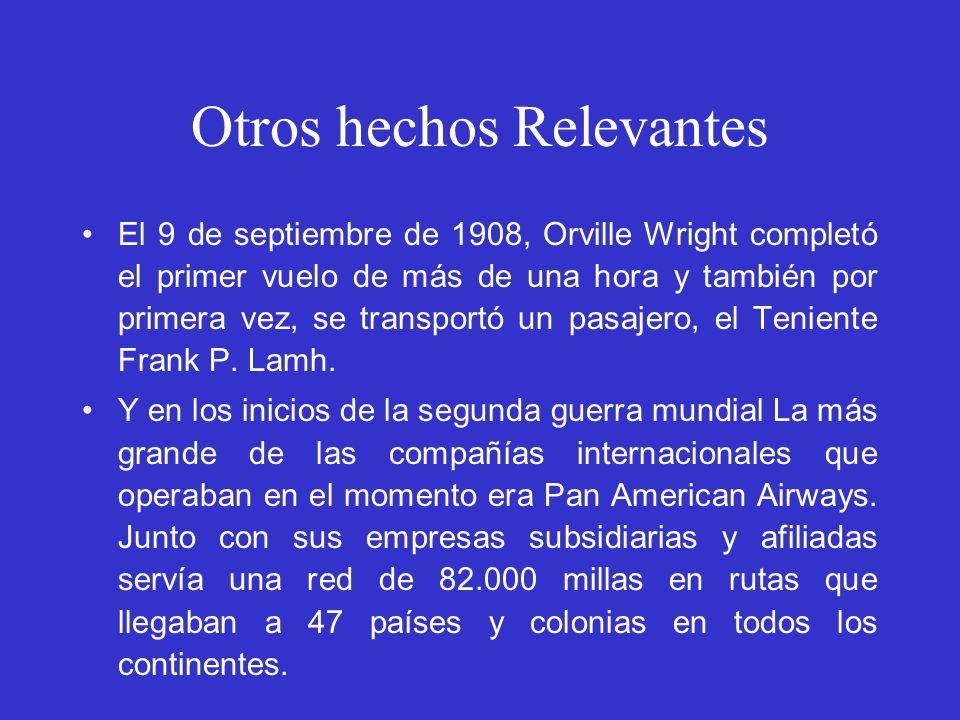 Otros hechos Relevantes El 9 de septiembre de 1908, Orville Wright completó el primer vuelo de más de una hora y también por primera vez, se transport