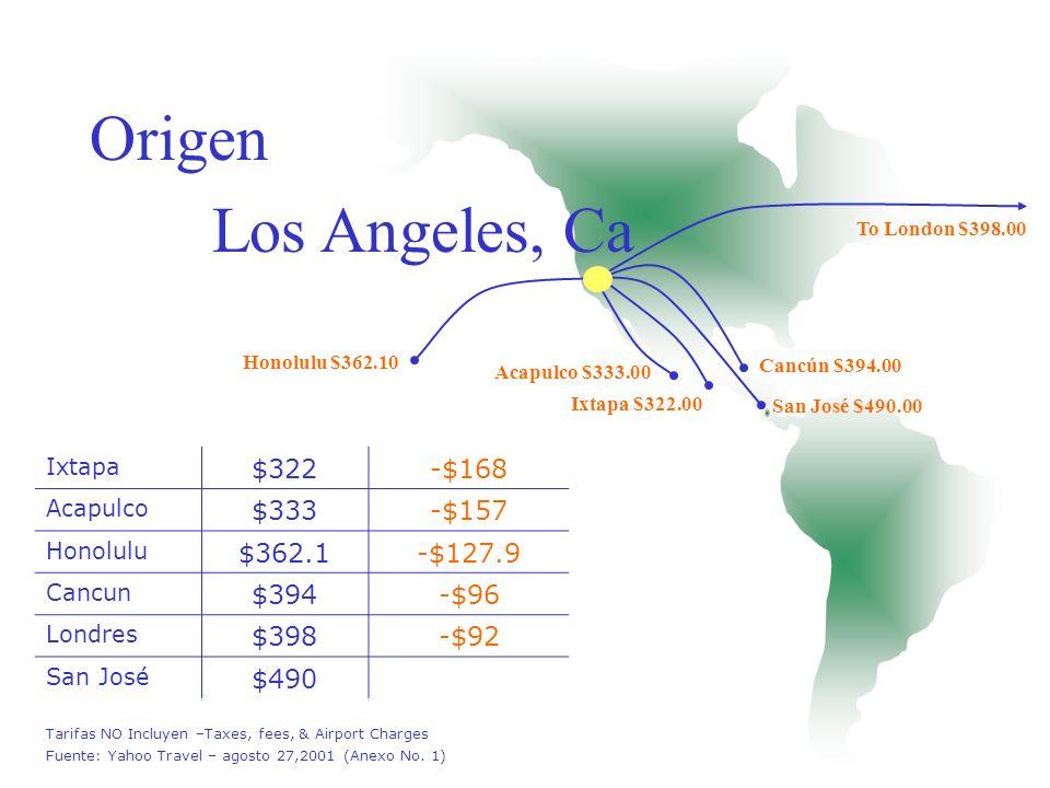 Londres $278-$142 Santo Domingo $296-$124 San Juan $298-$122 Curacao $330-$90 Nassau $375-$45 San José $420 0 Buenos Aires $463 $43.00 Tarifas NO Incluyen –Taxes, fees, & Airport Charges Fuente: Yahoo Travel – agosto 27,2001 (Anexo No.
