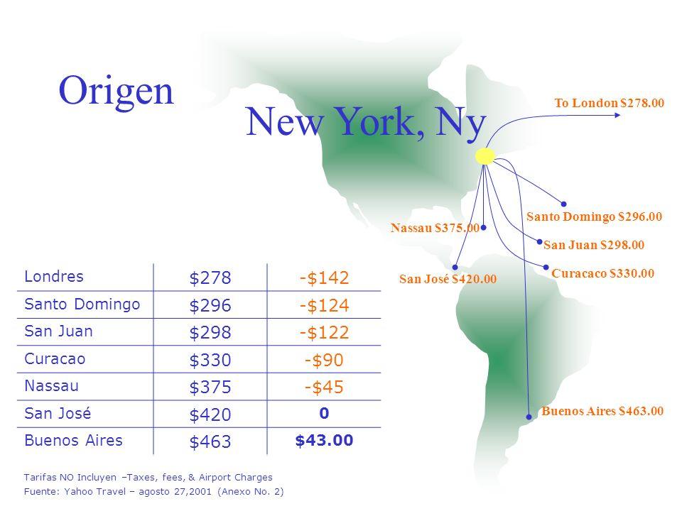 Origen Panama $480.00 Miami $483.00 La Havana $632.00 Aruba $699.00 San José $699.00 Los Angeles $709.00 Buenos Aires Panama $480-$219 Miami $483-$216 La Habana $632-$67 Aruba $699$0 San José $699$0 Los Angeles $709* $10 Tarifas NO Incluyen –Taxes, fees, & Airport Charges Fuente: Yahoo Travel – agosto 27,2001 * No hubo disponibilidad en la Tarifa de $699.00