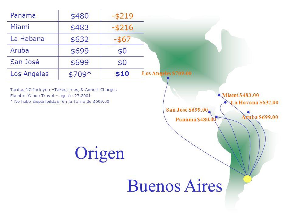 Origen Santo Domingo $493.00 La Habana $551.00 Arauba $592.00 Cancún $596.00 Buenos Aires $604.00 San José $739.4 Madrid SanTo Domingo $493-$246.4 La Habana $551-$188.4 Aruba $592-$147.4 Cancún $596-$143.4 Buenos Aires $604-$135.4 San José $739.4 $0 Tarifas NO Incluyen –Taxes, fees, & Airport Charges Fuente: Yahoo Travel – agosto 27,2001