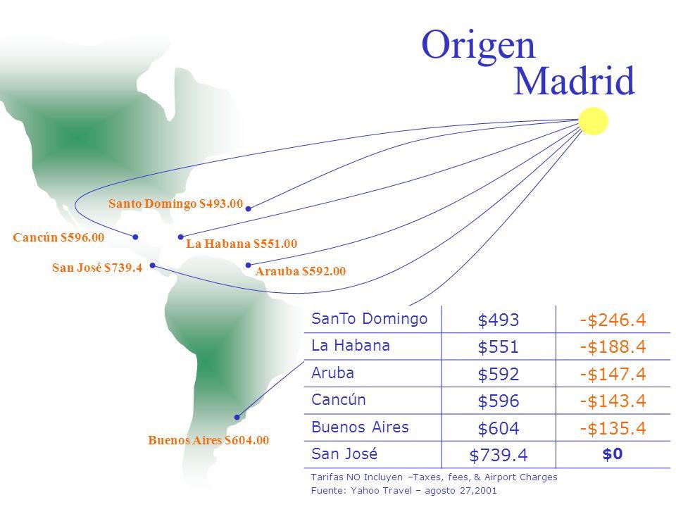 Origen Miami Managua $235.00 Curacao $237.00 Santo Domingo $284.00 Aruba $290.00 San José $318.00 To London $368.00 Managua $235-$83 Curacao $237-$81 Santo Domingo $284-$34 Aruba $290-$28 San José $318$0 Londres $368 +$50 Tarifas NO Incluyen –Taxes, fees, & Airport Charges Fuente: Yahoo Travel – agosto 27,2001