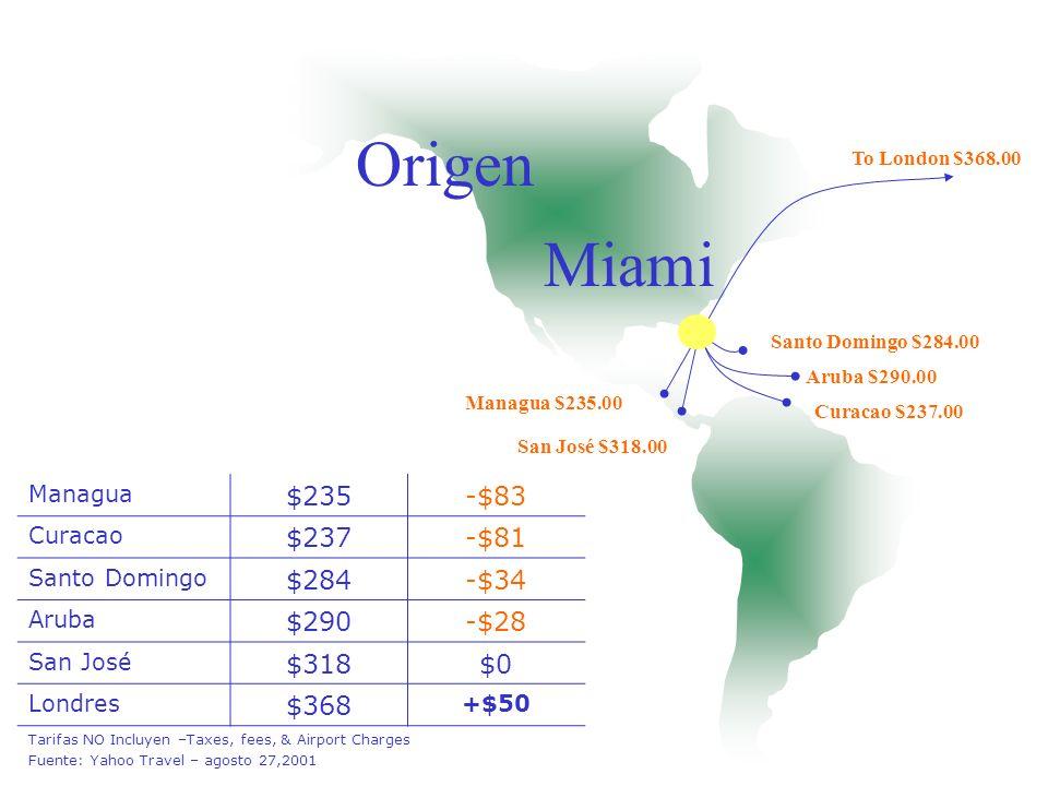 Origen Miami Managua $235.00 Curacao $237.00 Santo Domingo $284.00 Aruba $290.00 San José $318.00 To London $368.00 Managua $235-$83 Curacao $237-$81