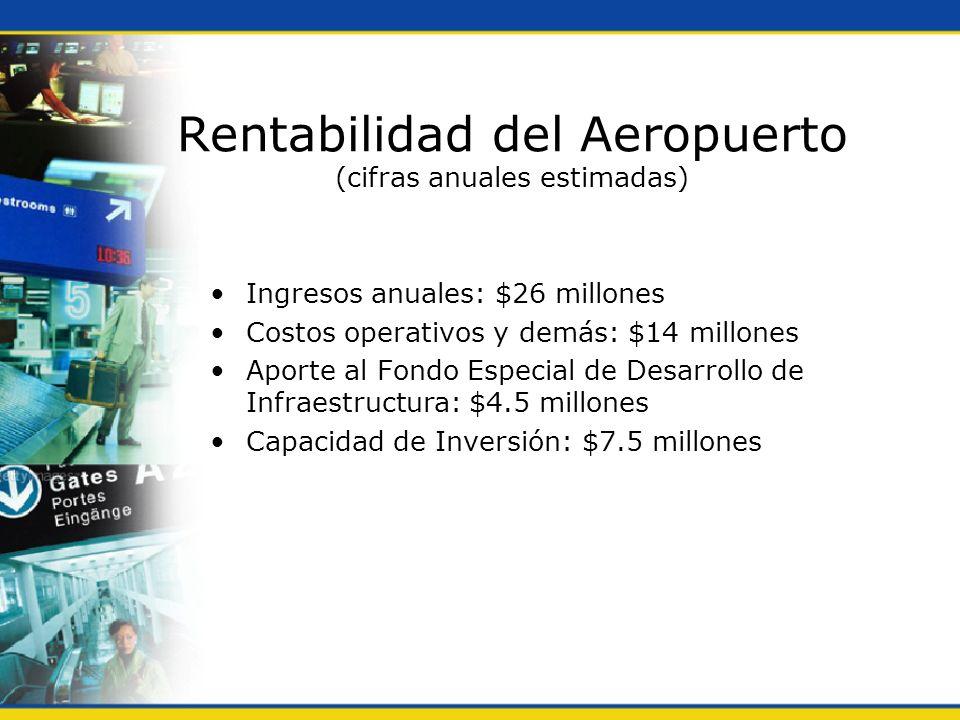 Rentabilidad del Aeropuerto (cifras anuales estimadas) Ingresos anuales: $26 millones Costos operativos y demás: $14 millones Aporte al Fondo Especial