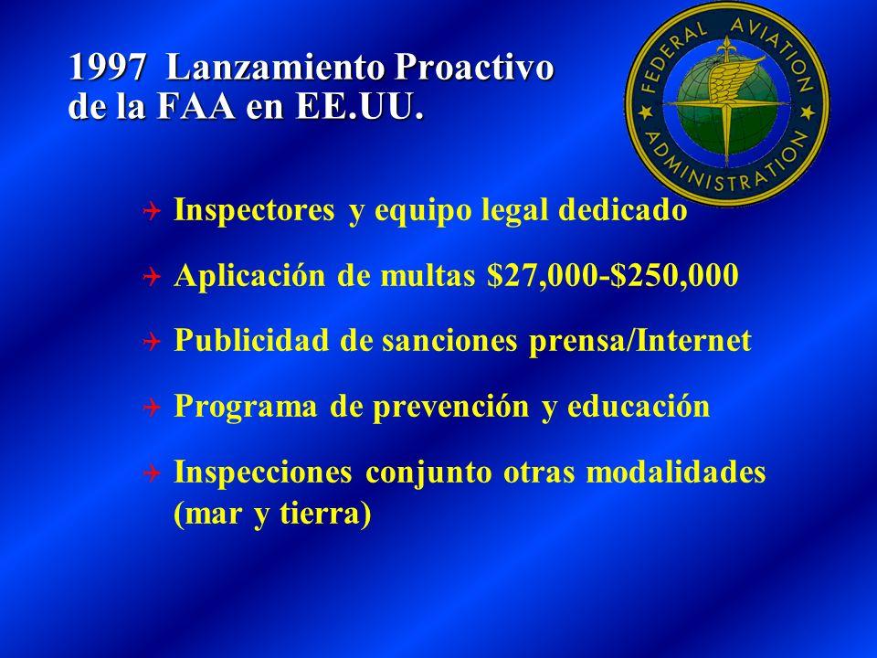 1997 Lanzamiento Proactivo de la FAA en EE.UU. Inspectores y equipo legal dedicado Aplicación de multas $27,000-$250,000 Publicidad de sanciones prens