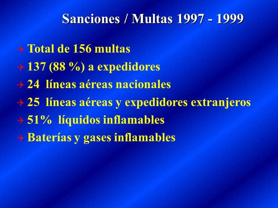 Total de 156 multas 137 (88 %) a expedidores 24 líneas aéreas nacionales 25 líneas aéreas y expedidores extranjeros 51% líquidos inflamables Baterías