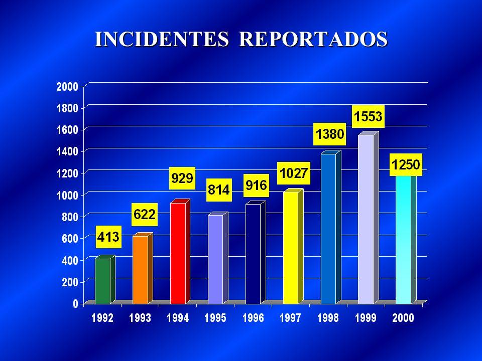 INCIDENTES REPORTADOS