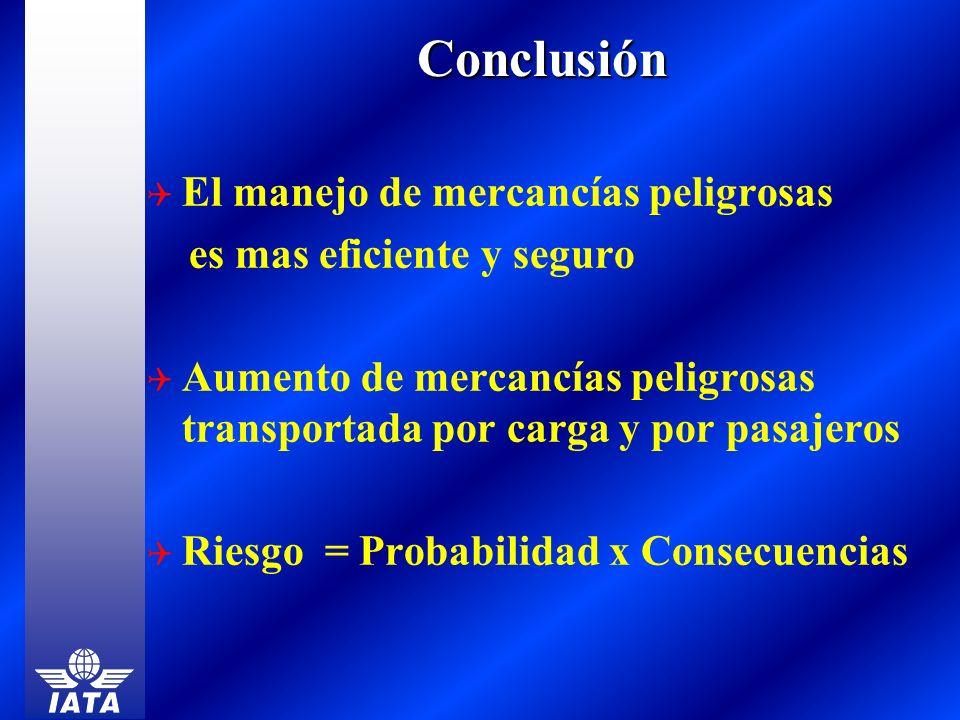 Conclusión El manejo de mercancías peligrosas es mas eficiente y seguro Aumento de mercancías peligrosas transportada por carga y por pasajeros Riesgo
