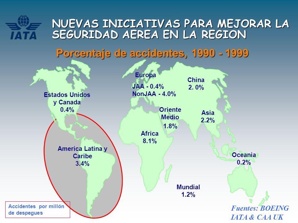 NUEVAS INICIATIVAS PARA MEJORAR LA SEGURIDAD AEREA EN LA REGION Estados Unidos y Canada 0.4% America Latina y Caribe 3.4% Europa JAA - 0.4% NonJAA - 4