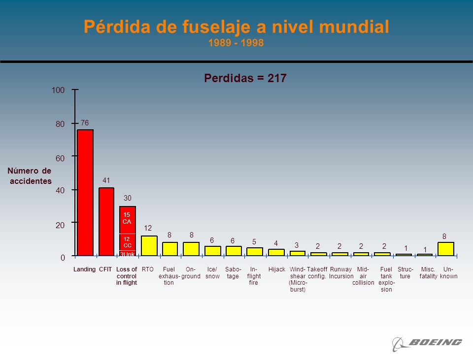 Pérdida de fuselaje a nivel mundial 1989 - 1998 Número de accidentes 76 30 8 12 2 1 8 6 3 15 CA 12 CC 3Unk Fuel exhaus- tion CFITLoss of control in fl