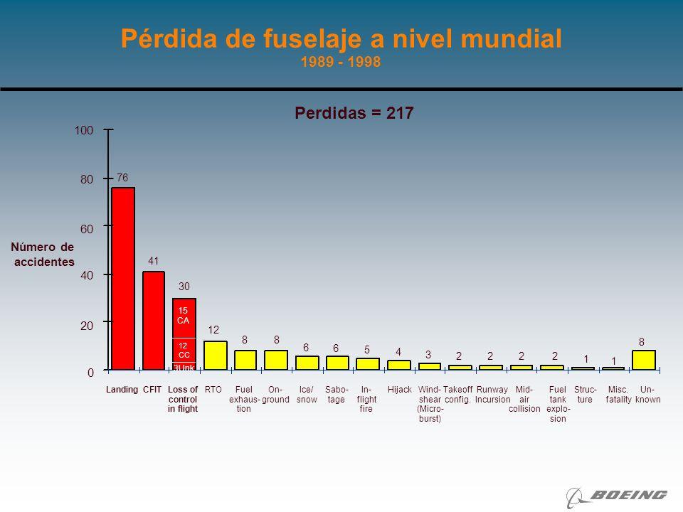 NUEVAS INICIATIVAS PARA MEJORAR LA SEGURIDAD AEREA EN LA REGION Aterrizaje (ALA) Colisión con el terreno (CFIT) Pérdida del control en vuelo Despegue frustrado (RTO) Quedarse sin combustible Otros 38% 20% 12.7% 7.3% 14.5% Pérdida de fuselaje en la región de América Latina y Caribe LATAM/CAR tiene el número mas alto de accidentes ALA a nivel mundial