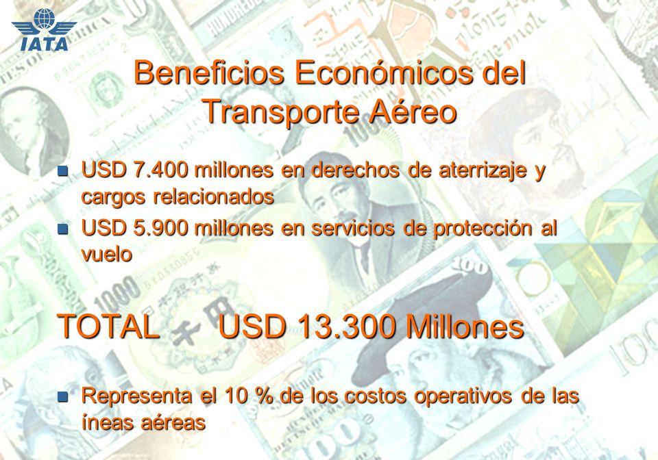 Beneficios Económicos del Transporte Aéreo n USD 7.400 millones en derechos de aterrizaje y cargos relacionados n USD 5.900 millones en servicios de protección al vuelo TOTAL USD 13.300 Millones n Representa el 10 % de los costos operativos de las íneas aéreas