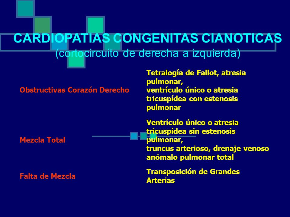 Obstructivas Corazón Derecho Tetralogía de Fallot, atresia pulmonar, ventrículo único o atresia tricuspídea con estenosis pulmonar Mezcla Total Ventrí